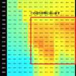 フューエルパックFP3でVE値と空燃比の数値を読む